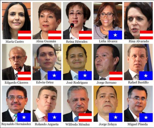 Corte Suprema un obstáculo en la lucha contra la corrupción: favoreció a más de 100 funcionarios