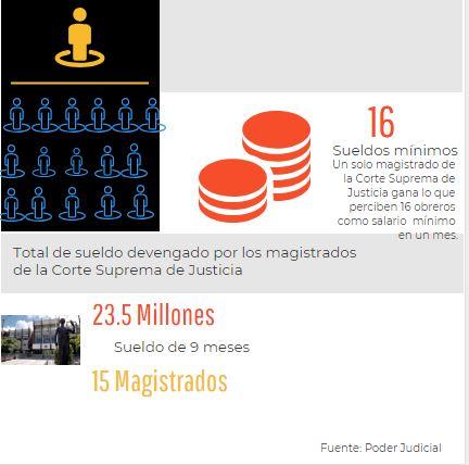 23 millones de lempiras en sueldos para 15 magistrados de la Corte Suprema de Justicia