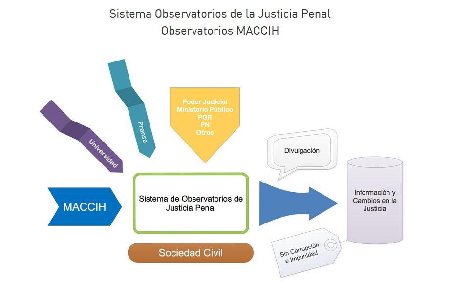 Avanza instalación de Observatorio de Justicia Penal entre MACCIH y sociedad  civil